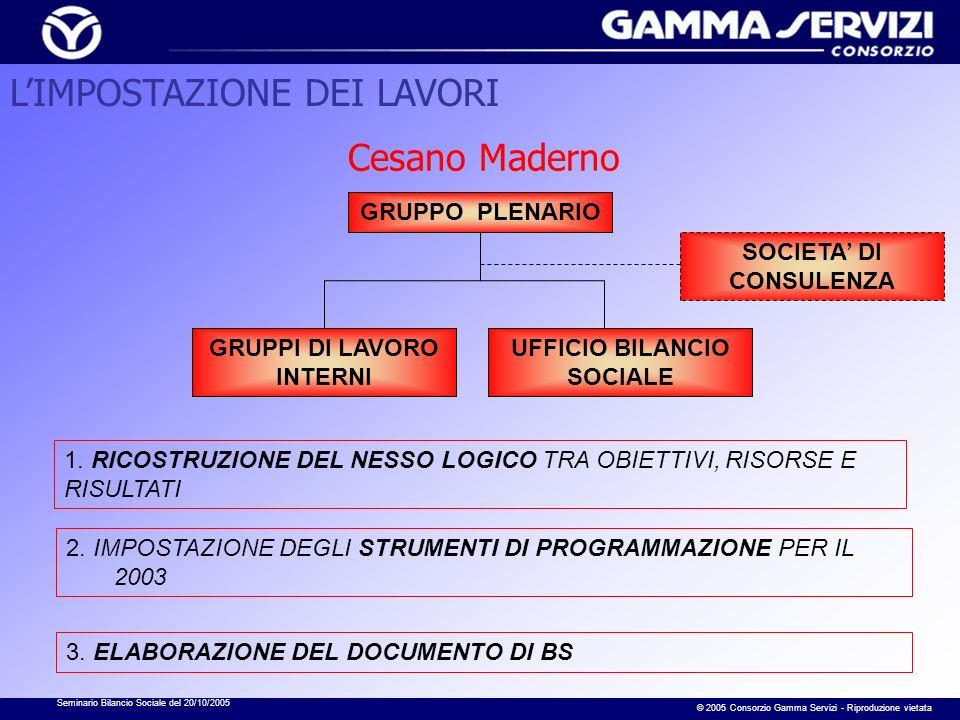 Seminario Bilancio Sociale del 20/10/2005 © 2005 Consorzio Gamma Servizi - Riproduzione vietata Cesano Maderno GRUPPO PLENARIO GRUPPI DI LAVORO INTERNI UFFICIO BILANCIO SOCIALE 1.