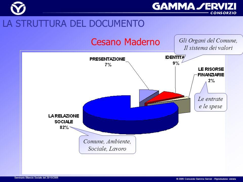 Seminario Bilancio Sociale del 20/10/2005 © 2005 Consorzio Gamma Servizi - Riproduzione vietata Cesano Maderno Gli Organi del Comune, Il sistema dei v