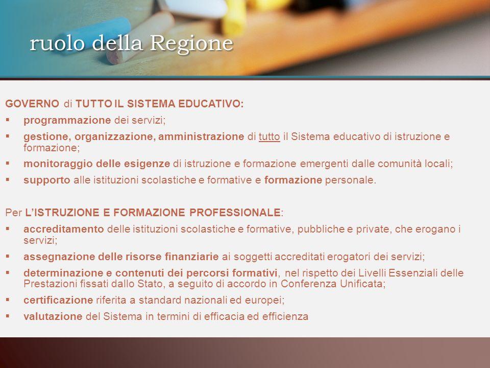 ruolo della Regione GOVERNO di TUTTO IL SISTEMA EDUCATIVO: programmazione dei servizi; gestione, organizzazione, amministrazione di tutto il Sistema e