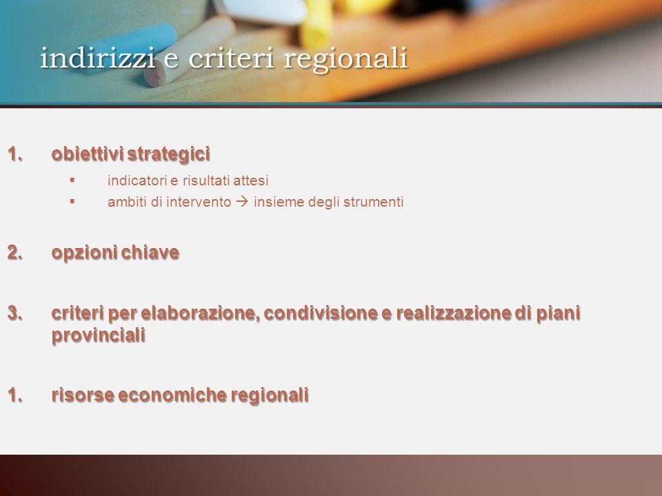 1.obiettivi strategici indicatori e risultati attesi ambiti di intervento insieme degli strumenti 2.opzioni chiave 3.criteri per elaborazione, condivisione e realizzazione di piani provinciali 1.risorse economiche regionali indirizzi e criteri regionali