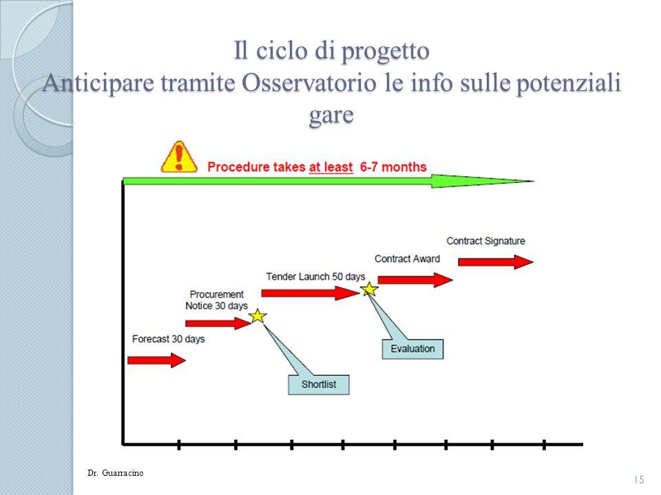 Il ciclo di progetto Anticipare tramite Osservatorio le info sulle potenziali gare 15 Dr. Guarracino