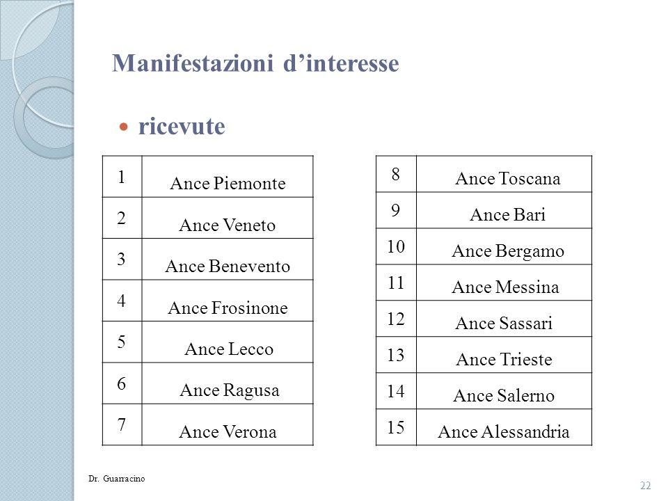 22 Dr. Guarracino Manifestazioni dinteresse ricevute 1 Ance Piemonte 2 Ance Veneto 3 Ance Benevento 4 Ance Frosinone 5 Ance Lecco 6 Ance Ragusa 7 Ance