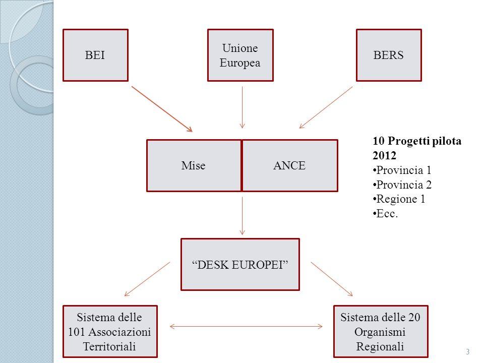 DESK EUROPEI MiseANCE BEIBERS 10 Progetti pilota 2012 Provincia 1 Provincia 2 Regione 1 Ecc. Unione Europea Sistema delle 101 Associazioni Territorial