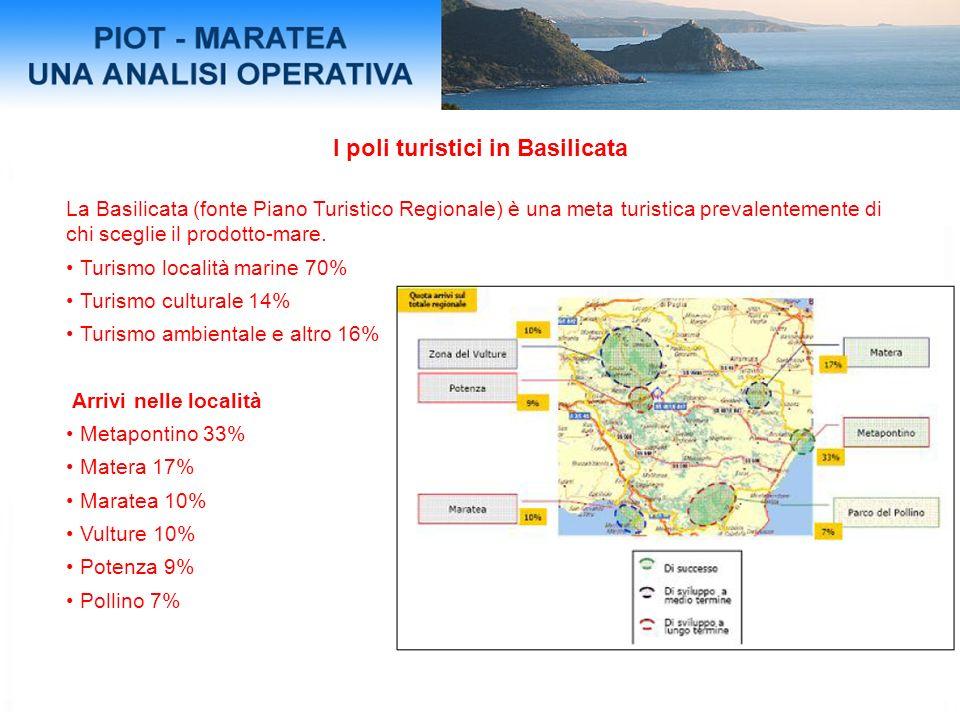 I poli turistici in Basilicata La Basilicata (fonte Piano Turistico Regionale) è una meta turistica prevalentemente di chi sceglie il prodotto-mare.