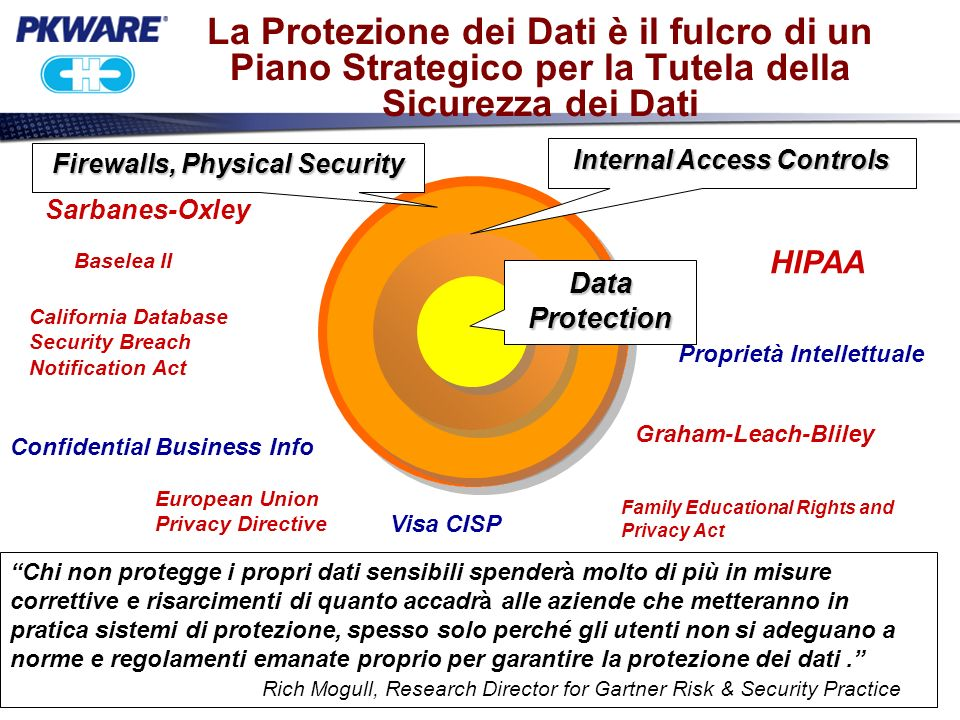 Trusted ZIP Solutions for the Enterprise Chi è PKWARE.