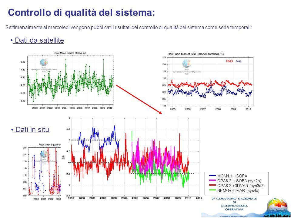 Controllo di qualità del sistema: Settimanalmente al mercoledì vengono pubblicati i risultati del controllo di qualità del sistema come serie temporali: Dati da satellite Dati in situ MOM1.1 +SOFA OPA8.2 +SOFA (sys2b) OPA8.2 +3DVAR (sys3a2) NEMO+3DVAR (sys4a)