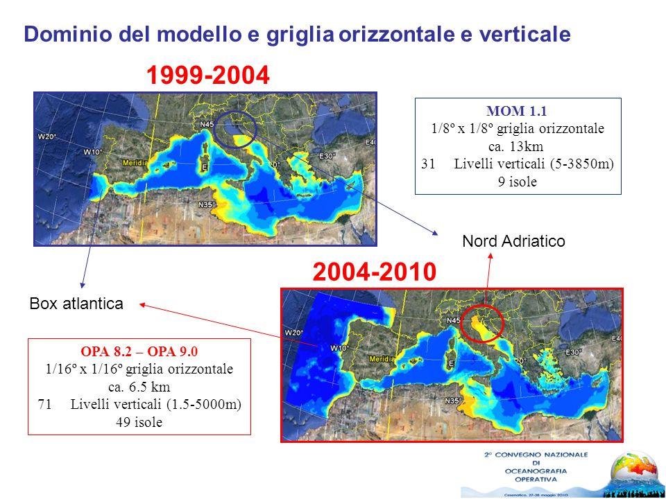 Dominio del modello e griglia orizzontale e verticale MOM 1.1 1/8º x 1/8º griglia orizzontale ca. 13km 31Livelli verticali (5-3850m) 9 isole 1999-2004