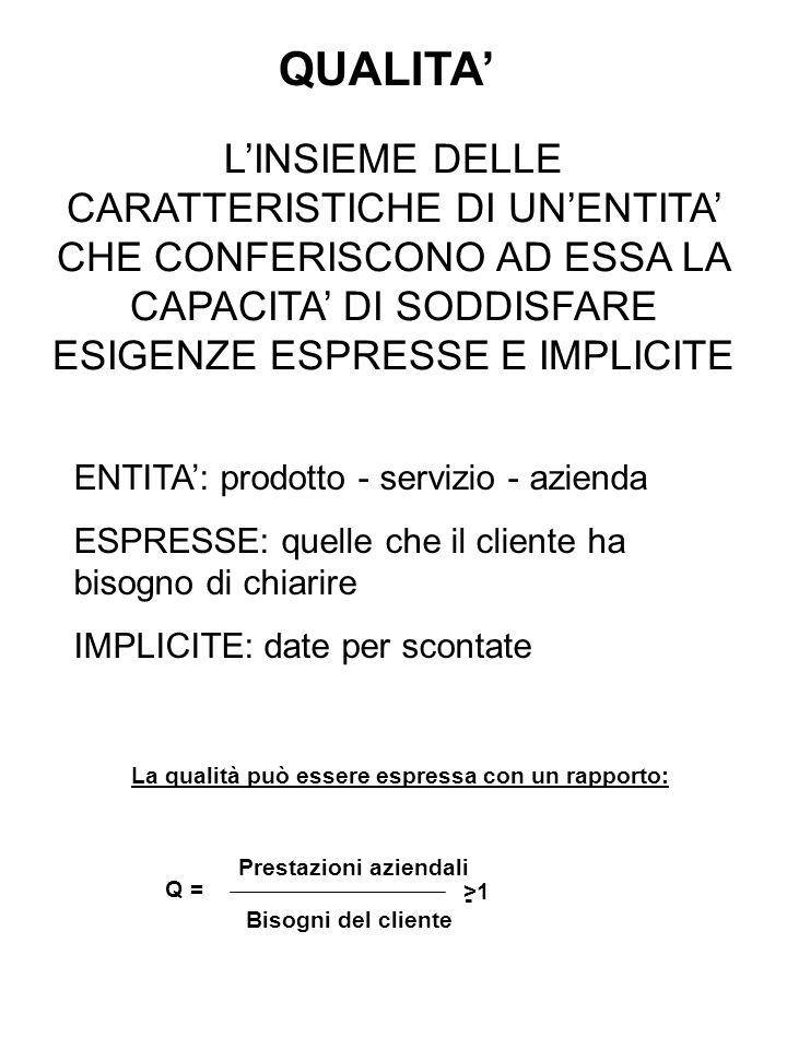INTRODUZIONE ALLA QUALITA TERMINOLOGIA E DEFINIZIONI SECONDO LA NORMA ISO 8402