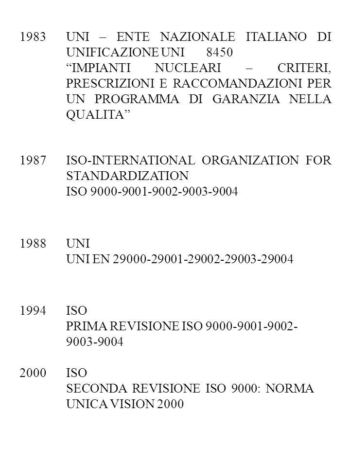 1983UNI – ENTE NAZIONALE ITALIANO DI UNIFICAZIONE UNI 8450 IMPIANTI NUCLEARI – CRITERI, PRESCRIZIONI E RACCOMANDAZIONI PER UN PROGRAMMA DI GARANZIA NELLA QUALITA 1987ISO-INTERNATIONAL ORGANIZATION FOR STANDARDIZATION ISO 9000-9001-9002-9003-9004 2000ISO SECONDA REVISIONE ISO 9000: NORMA UNICA VISION 2000 1988UNI UNI EN 29000-29001-29002-29003-29004 1994ISO PRIMA REVISIONE ISO 9000-9001-9002- 9003-9004