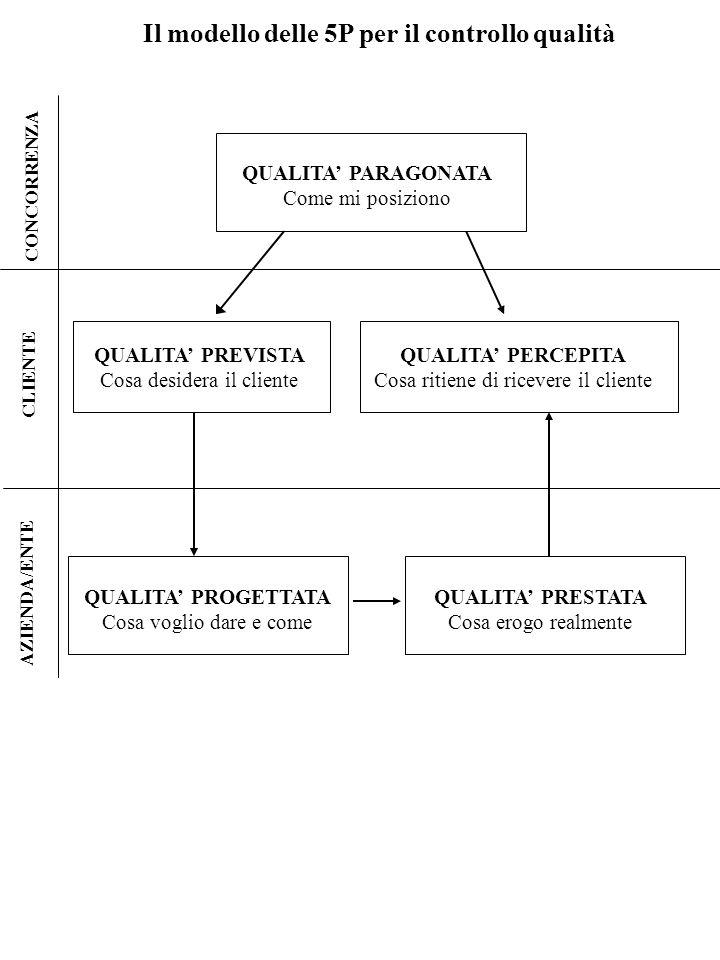 LA PIANIFICAZIONE DELLA QUALITA IL CONTROLL O DELLA QUALITA LASSICURAZI ONE DELLA QUALITA IL MIGLIORAM ENTO DELLA QUALITA