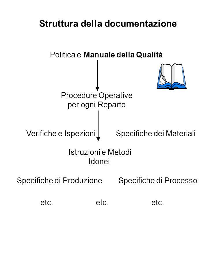 Documentazione Tutti gli elementi, i requisiti e i provvedimenti adottati da una organizzazione per realizzare il suo sistema qualita devono essere documentati in modo schematico, ordinato e comprensibile, mediante politiche e procedure Il Sistema qualità deve includere prescrizioni adeguate per lidentificazione, la distribuzione, la raccolta e la conservazione di tutti i documenti riguardanti la Qualità: IL MANUALE DELLA QUALITA LE PROCEDURE LE REGISTRAZIONI DELLA QUALITA