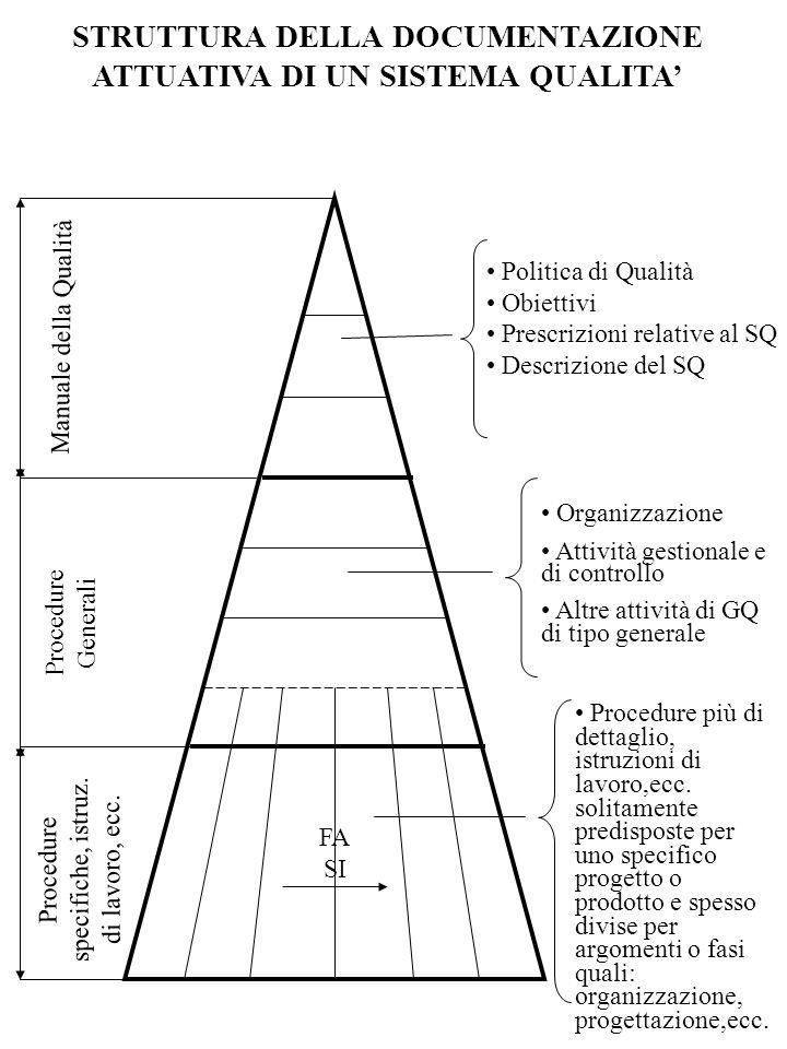 Politica e Manuale della Qualità Procedure Operative per ogni Reparto Verifiche e IspezioniSpecifiche dei Materiali Istruzioni e Metodi Idonei Specifiche di ProduzioneSpecifiche di Processo etc.etc.etc.