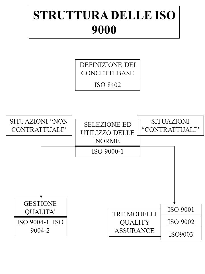 NORMATIVA SULLA GESTIONE PER LA QUALITA E SULLASSICURAZIONE DELLA QUALITA NORME FONDAMENTALI NORME DI SUPPORTO PER SCOPI CONTRAT- TUALI PER SCOPI NON CONTRAT- TUALI ISO 9001- 9002-9003 ISO 9004/1 CONFERMA METROLOGI CA ISO 10012/1/2 TERMINOLO GIA, PRINCIPI, SCELTA E APPLICAZIO NI DELLE ISO VERIFICHE ISPETTIVE ISO 8402- 9000/1 ISO 10011/1/2/3 GUIDE PER LAPPLICAZ IONE DELLE ISO 9001, 9002, 9003 ISO 9000/2/3/4 PER LAPPLICAZ IONE DELLA ISO 9004/1 ISO 9004/2/3/4 PER IL MATERIALE E I DOCUMENT I DELLA QUALITA ISO 10013,10016 PER PIANO, PROGETTO CONTROLLO FORMAZION E ISO 10006,10007, 10014,10015 PER SETTORI PARTICOLO ARI ISO 14000 EN 45000 EN 46000