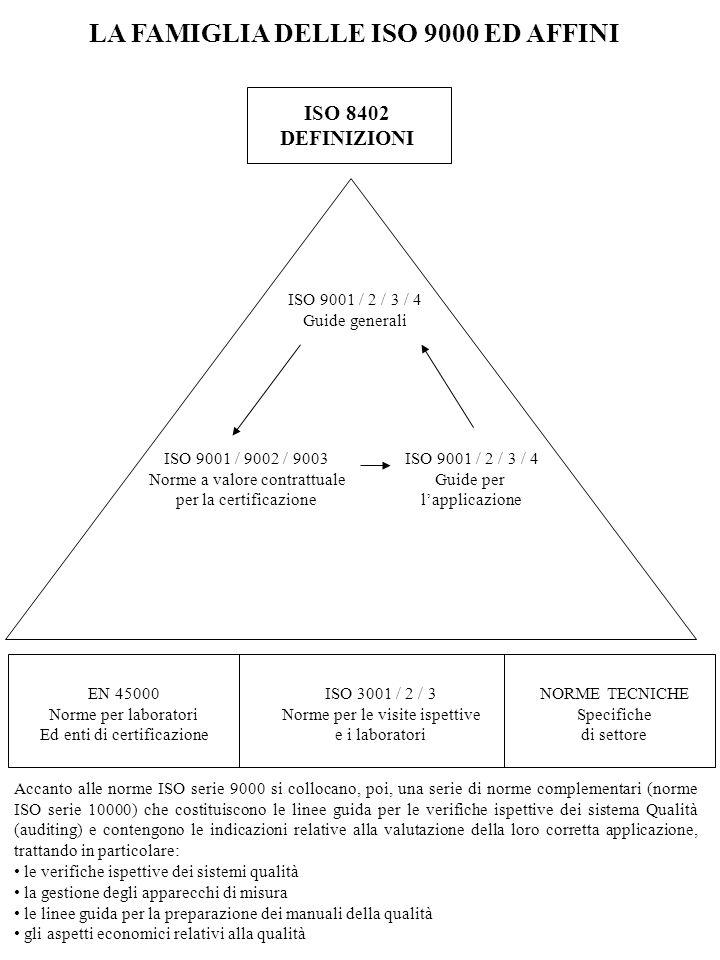 STRUTTURA DELLE ISO 9000 DEFINIZIONE DEI CONCETTI BASE ISO 8402 SELEZIONE ED UTILIZZO DELLE NORME ISO 9000-1 SITUAZIONI CONTRATTUALI SITUAZIONI NON CONTRATTUALI GESTIONE QUALITA ISO 9004-1 ISO 9004-2 TRE MODELLI QUALITY ASSURANCE ISO 9001 ISO 9002 ISO9003