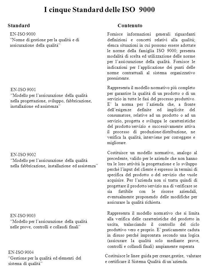 ISO 9001 / 2 / 3 / 4 Guide generali ISO 9001 / 9002 / 9003 Norme a valore contrattuale per la certificazione ISO 9001 / 2 / 3 / 4 Guide per lapplicazione ISO 8402 DEFINIZIONI EN 45000 Norme per laboratori Ed enti di certificazione ISO 3001 / 2 / 3 Norme per le visite ispettive e i laboratori NORME TECNICHE Specifiche di settore LA FAMIGLIA DELLE ISO 9000 ED AFFINI Accanto alle norme ISO serie 9000 si collocano, poi, una serie di norme complementari (norme ISO serie 10000) che costituiscono le linee guida per le verifiche ispettive dei sistema Qualità (auditing) e contengono le indicazioni relative alla valutazione della loro corretta applicazione, trattando in particolare: le verifiche ispettive dei sistemi qualità la gestione degli apparecchi di misura le linee guida per la preparazione dei manuali della qualità gli aspetti economici relativi alla qualità