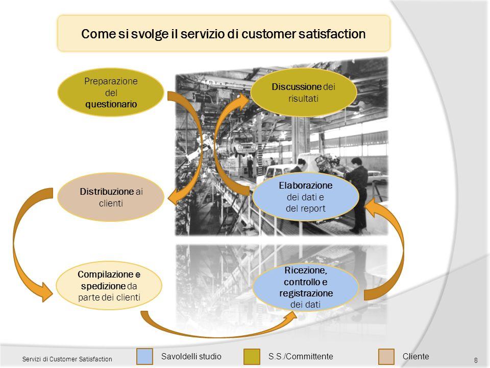 Come si svolge il servizio di customer satisfaction Servizi di Customer Satisfaction 8 Preparazione del questionario Compilazione e spedizione da part