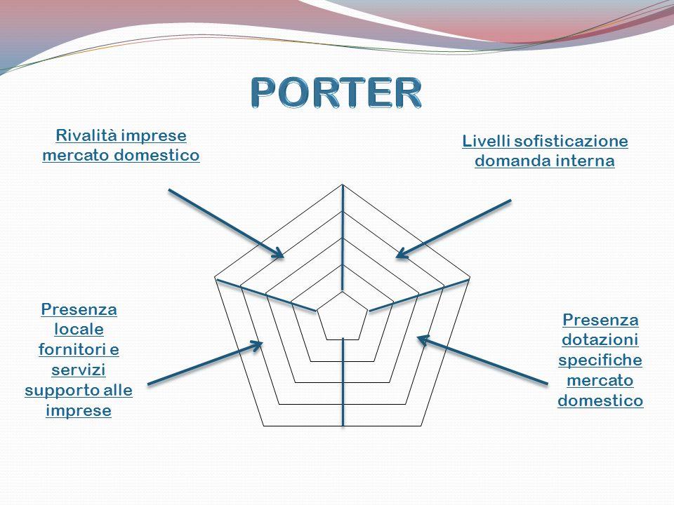 Rivalità imprese mercato domestico Livelli sofisticazione domanda interna Presenza locale fornitori e servizi supporto alle imprese Presenza dotazioni specifiche mercato domestico