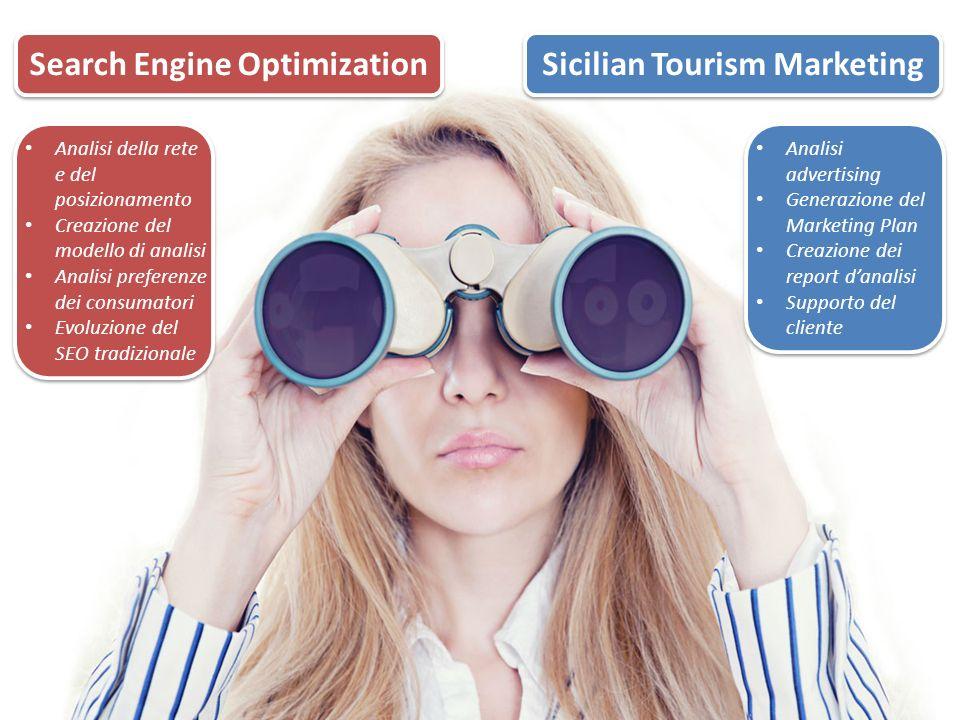 Search Engine Optimization Sicilian Tourism Marketing Analisi della rete e del posizionamento Creazione del modello di analisi Analisi preferenze dei consumatori Evoluzione del SEO tradizionale Analisi advertising Generazione del Marketing Plan Creazione dei report danalisi Supporto del cliente