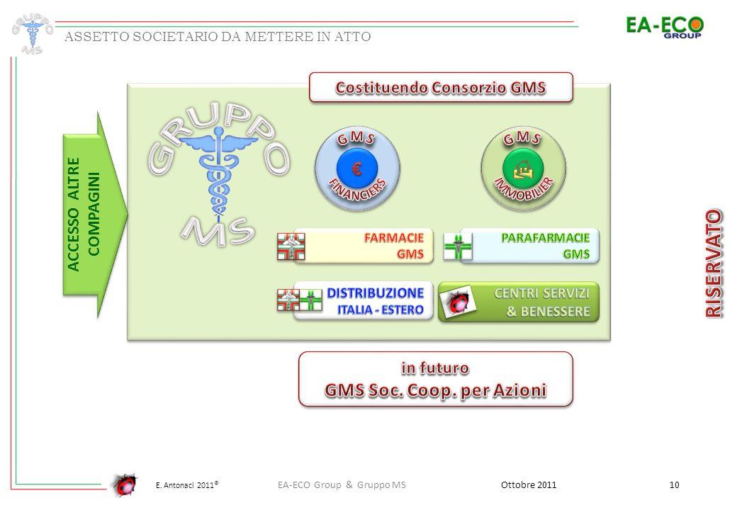 E. Antonaci 2011 ® Ottobre 2011 10 EA-ECO Group & Gruppo MS ASSETTO SOCIETARIO DA METTERE IN ATTO ACCESSO ALTRE COMPAGINI ACCESSO ALTRE COMPAGINI