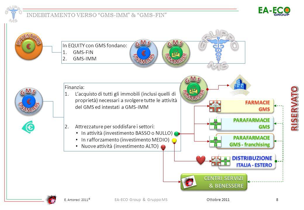 E. Antonaci 2011 ® In EQUITY con GMS fondano: 1.GMS-FIN 2.GMS-IMM Finanzia: 1.Lacquisto di tutti gli immobili (inclusi quelli di proprietà) necessari