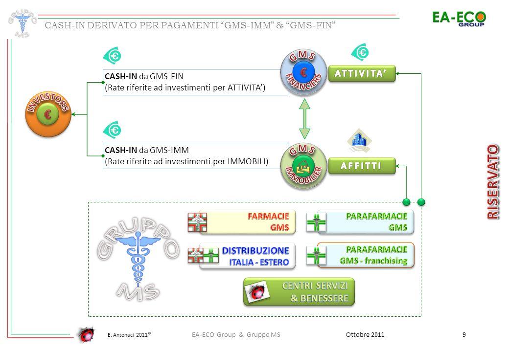 E. Antonaci 2011 ® CASH-IN da GMS-FIN (Rate riferite ad investimenti per ATTIVITA) CASH-IN da GMS-IMM (Rate riferite ad investimenti per IMMOBILI) Ott