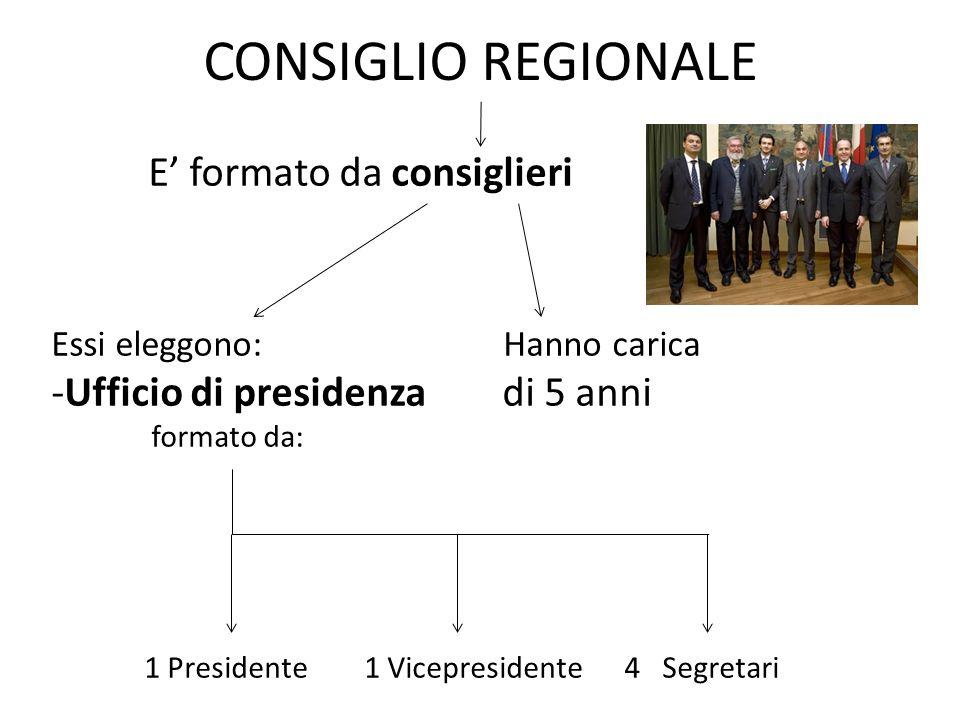 CONSIGLIO REGIONALE E formato da consiglieri Essi eleggono: Hanno carica -Ufficio di presidenza di 5 anni formato da: 1 Presidente 1 Vicepresidente 4 Segretari