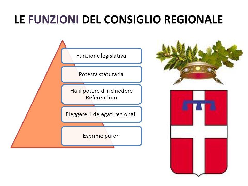 LE FUNZIONI DEL CONSIGLIO REGIONALE Potestà statutaria Eleggere i delegati regionali Ha il potere di richiedere Referendum Esprime pareri Funzione legislativa