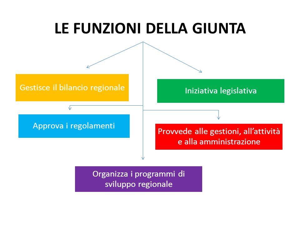 LE FUNZIONI DELLA GIUNTA Iniziativa legislativa Provvede alle gestioni, allattività e alla amministrazione Gestisce il bilancio regionale Organizza i programmi di sviluppo regionale Approva i regolamenti