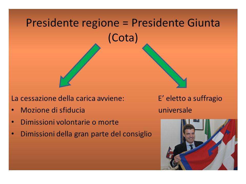 Presidente regione = Presidente Giunta (Cota) La cessazione della carica avviene: E eletto a suffragio Mozione di sfiducia universale Dimissioni volontarie o morte Dimissioni della gran parte del consiglio