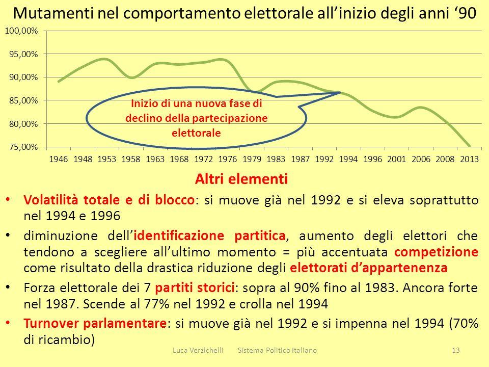 Mutamenti nel comportamento elettorale allinizio degli anni 90 Altri elementi Volatilità totale e di blocco: si muove già nel 1992 e si eleva soprattu