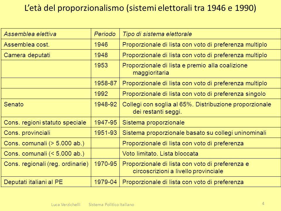 Letà del proporzionalismo (sistemi elettorali tra 1946 e 1990) Assemblea elettivaPeriodoTipo di sistema elettorale Assemblea cost.1946Proporzionale di lista con voto di preferenza multiplo Camera deputati1948Proporzionale di lista con voto di preferenza multiplo 1953Proporzionale di lista e premio alla coalizione maggioritaria 1958-87Proporzionale di lista con voto di preferenza multiplo 1992Proporzionale di lista con voto di preferenza singolo Senato1948-92Collegi con soglia al 65%.