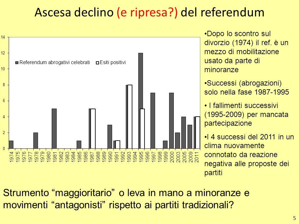 5 Ascesa declino (e ripresa?) del referendum Dopo lo scontro sul divorzio (1974) il ref. è un mezzo di mobilitazione usato da parte di minoranze Succe