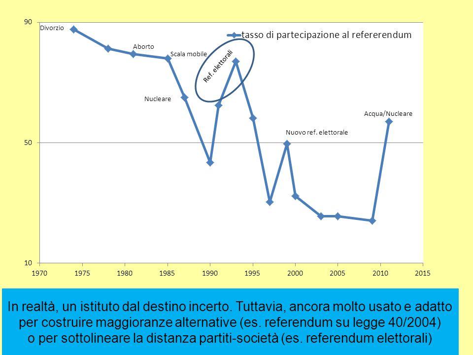 6 Luca Verzichelli Sistema Politico Italiano In realtà, un istituto dal destino incerto.