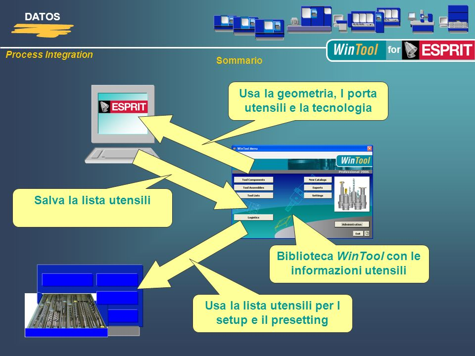 Process Integration DATOS for Sommario Biblioteca WinTool con le informazioni utensili Usa la geometria, I porta utensili e la tecnologia Salva la lista utensili Usa la lista utensili per I setup e il presetting