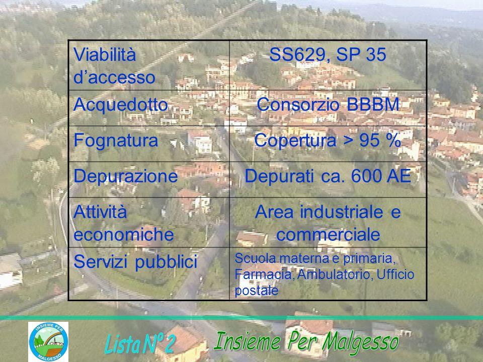 Viabilità daccesso SS629, SP 35 AcquedottoConsorzio BBBM FognaturaCopertura > 95 % DepurazioneDepurati ca. 600 AE Attività economiche Area industriale