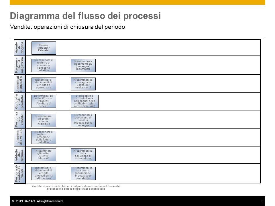 ©2013 SAP AG. All rights reserved.5 Diagramma del flusso dei processi Vendite: operazioni di chiusura del periodo Addetto alle vendite Addetto al maga