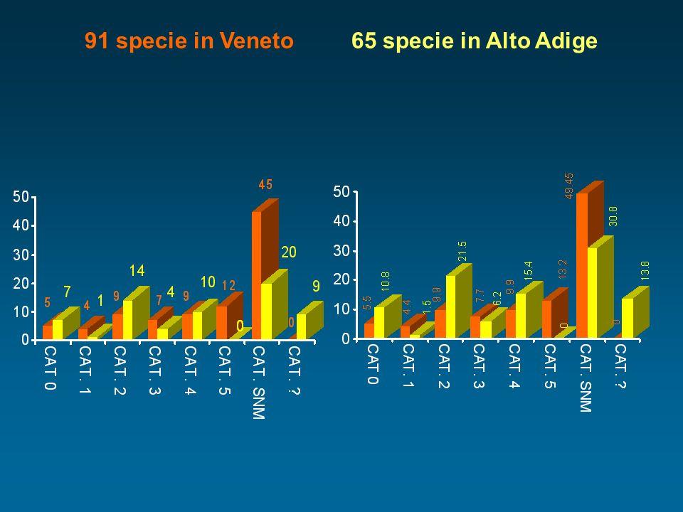 91 specie in Veneto 65 specie in Alto Adige