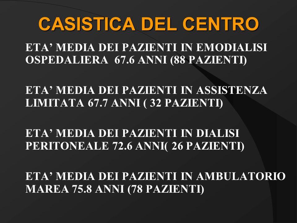 CASISTICA DEL CENTRO ETA MEDIA DEI PAZIENTI IN EMODIALISI OSPEDALIERA 67.6 ANNI (88 PAZIENTI) ETA MEDIA DEI PAZIENTI IN ASSISTENZA LIMITATA 67.7 ANNI ( 32 PAZIENTI) ETA MEDIA DEI PAZIENTI IN DIALISI PERITONEALE 72.6 ANNI( 26 PAZIENTI) ETA MEDIA DEI PAZIENTI IN AMBULATORIO MAREA 75.8 ANNI (78 PAZIENTI)