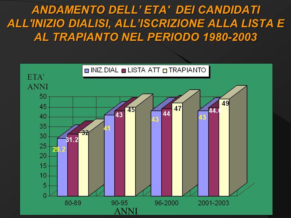 DIFFERENZA DEI TEMPI DATTESA ALLISCRIZIONE IN LISTA ATTIVA IERI (2004) ANNI p=0.05