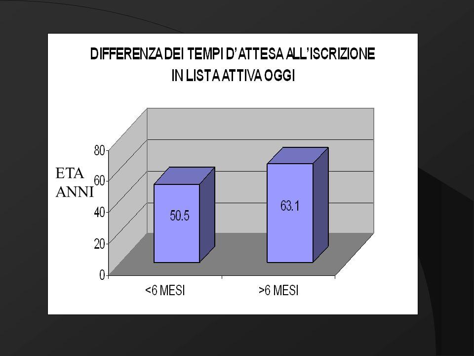 CAUSE DI RITARDO ALLISCRIZIONE ALLA LISTA ATTIVA IERI
