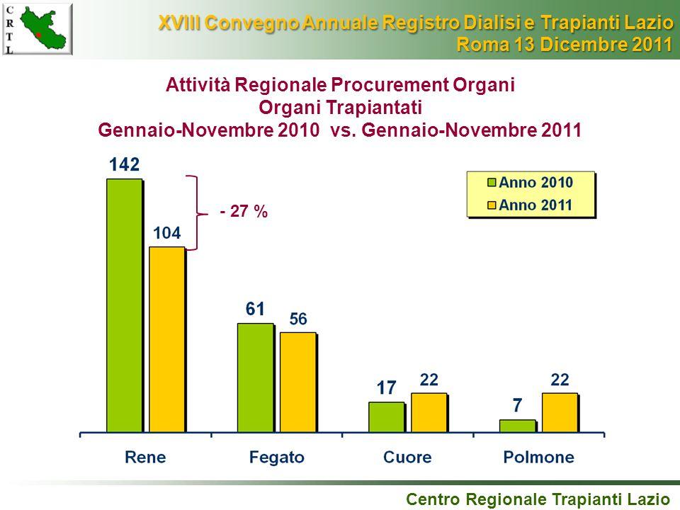 Centro Regionale Trapianti Lazio Attività Regionale Procurement Organi Organi Trapiantati Gennaio-Novembre 2010 vs. Gennaio-Novembre 2011 - 27 % XVIII