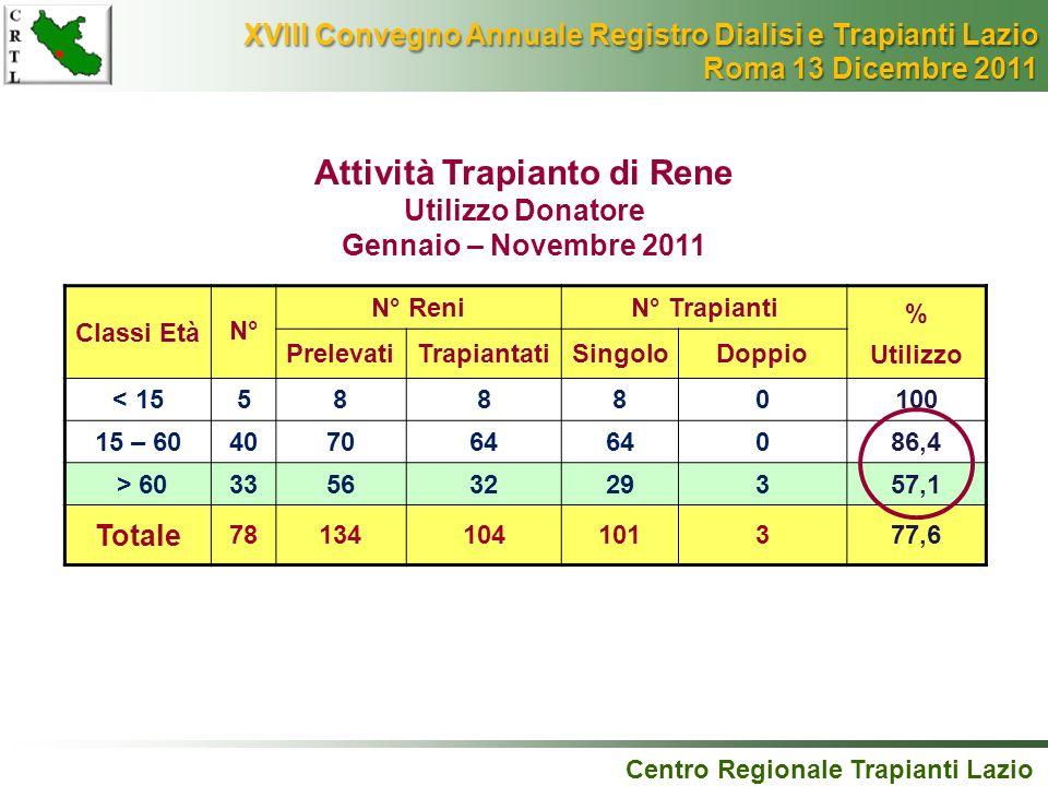 Classi Età N° N° ReniN° Trapianti % Utilizzo PrelevatiTrapiantatiSingoloDoppio < 1558880100 15 – 60407064 086,4 > 6033563229357,1 Totale 7813410410137