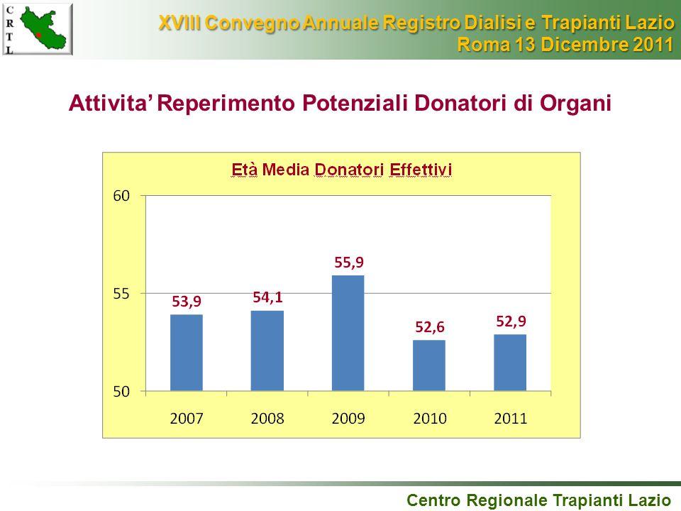 Attivita Reperimento Potenziali Donatori di Organi Centro Regionale Trapianti Lazio XVIII Convegno Annuale Registro Dialisi e Trapianti Lazio XVIII Co