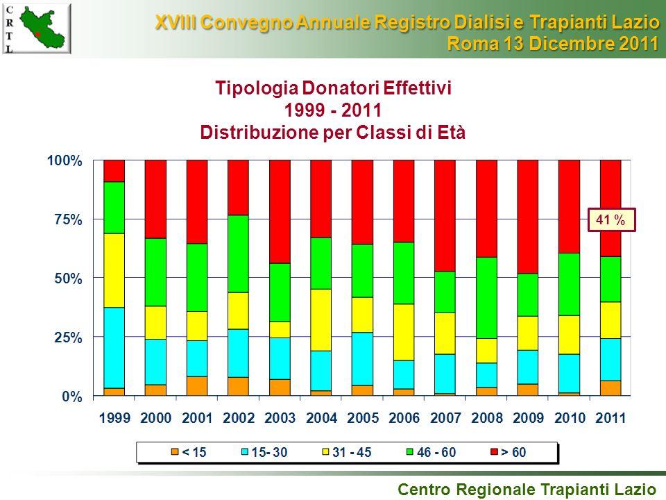 Tipologia Donatori Effettivi 1999 - 2011 Distribuzione per Classi di Età Centro Regionale Trapianti Lazio 41 % XVIII Convegno Annuale Registro Dialisi