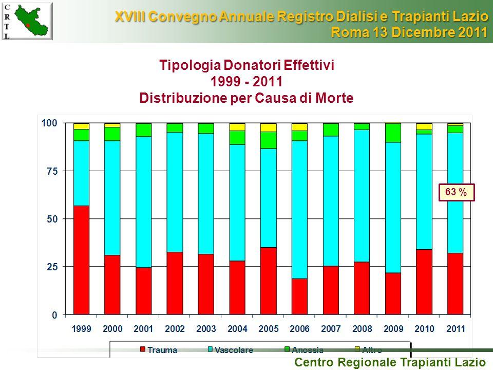 Tipologia Donatori Effettivi 1999 - 2011 Distribuzione per Causa di Morte Centro Regionale Trapianti Lazio 63 % XVIII Convegno Annuale Registro Dialis