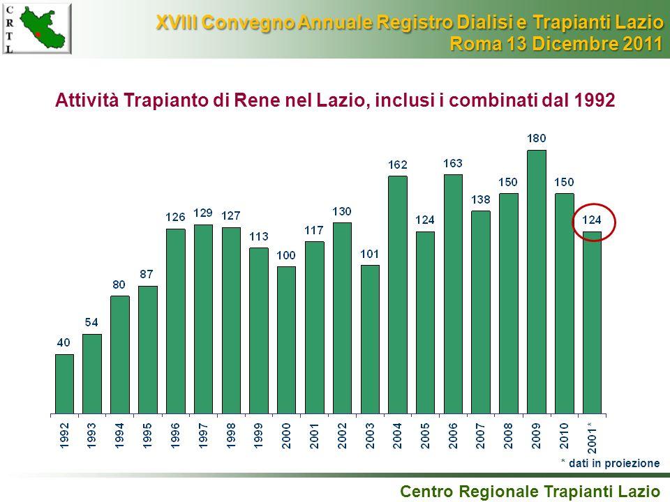 Attività Trapianto di Rene nel Lazio, inclusi i combinati dal 1992 * dati in proiezione Centro Regionale Trapianti Lazio XVIII Convegno Annuale Regist
