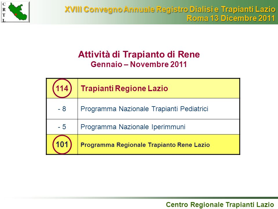 Attività di Trapianto di Rene Gennaio – Novembre 2011 114Trapianti Regione Lazio - 8Programma Nazionale Trapianti Pediatrici - 5Programma Nazionale Ip