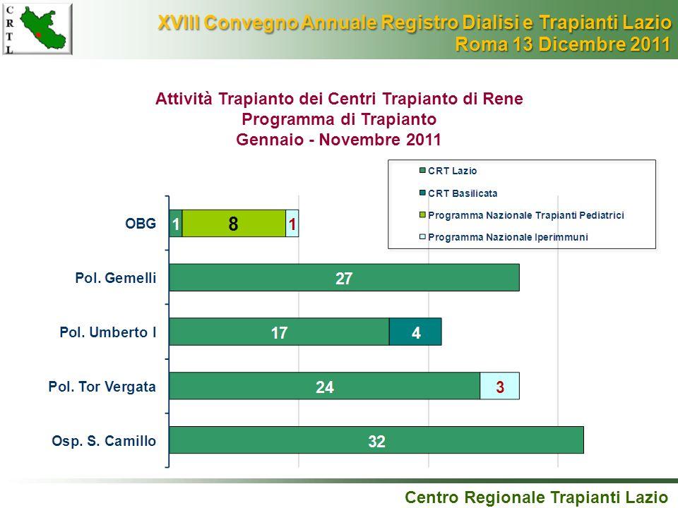 Centro Regionale Trapianti Lazio Attività Trapianto dei Centri Trapianto di Rene Programma di Trapianto Gennaio - Novembre 2011 XVIII Convegno Annuale