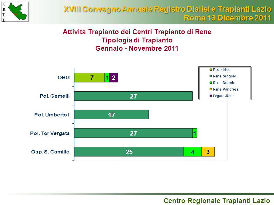 Attività Trapianto dei Centri Trapianto di Rene Tipologia di Trapianto Gennaio - Novembre 2011 Centro Regionale Trapianti Lazio XVIII Convegno Annuale