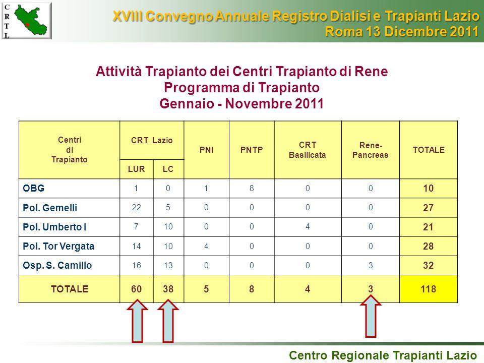 Centro Regionale Trapianti Lazio Attività Trapianto dei Centri Trapianto di Rene Programma di Trapianto Gennaio - Novembre 2011 Centri di Trapianto CR